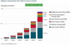 Årsaken: Denne oversikten viser den ventede årlige økningen i datatrafikk fremover.