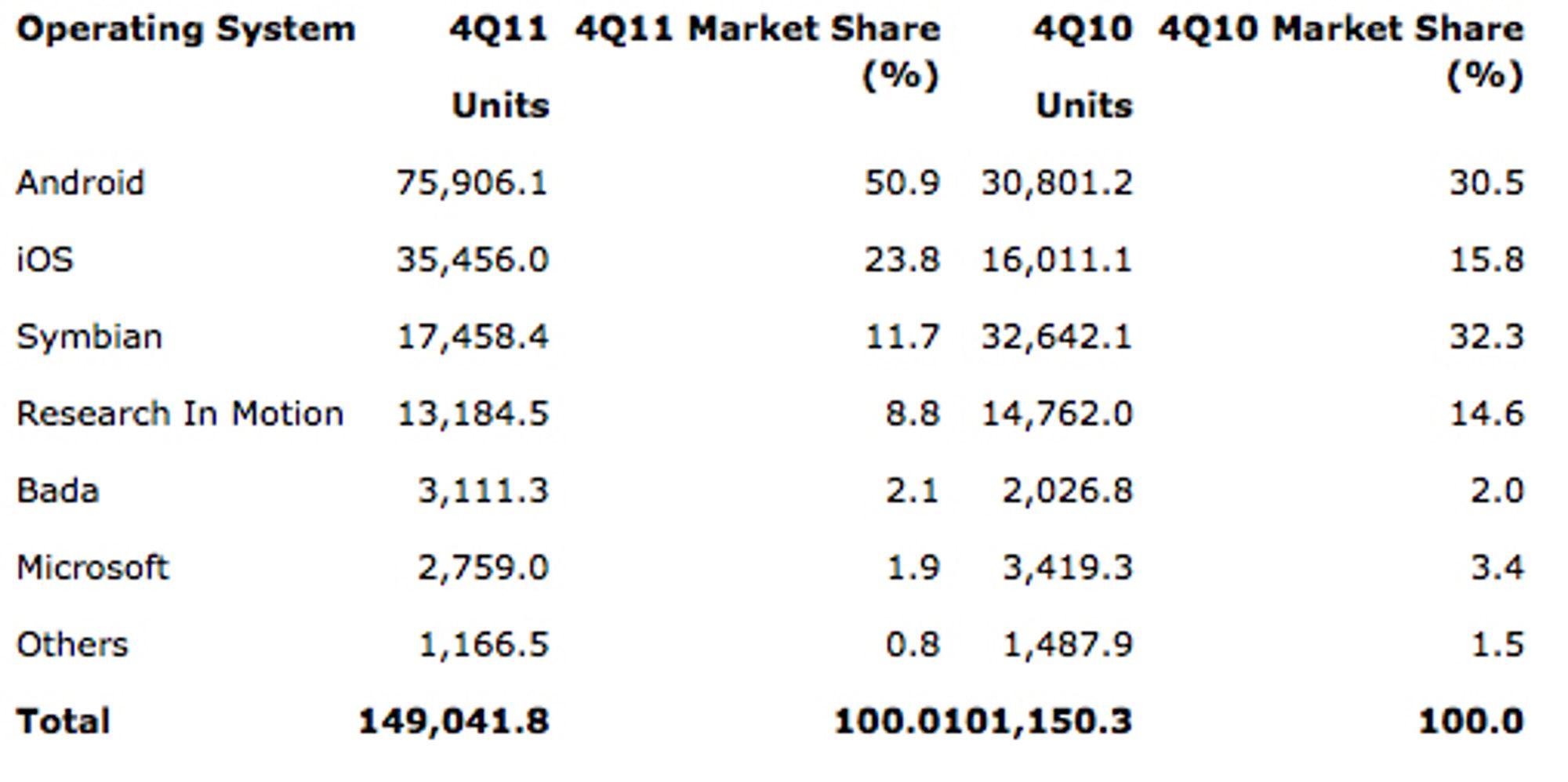 Grafen viser salget av smarttelefoner i fjerde kvartal, delt inn i operativsystem. (Kilde: Gartner)