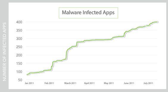 Stadig flere mobilapper er infisert med skadelig kode. Statistikken er fra Lookout, som produserer sikkerhetsprogramvare for mobiltelefoner.