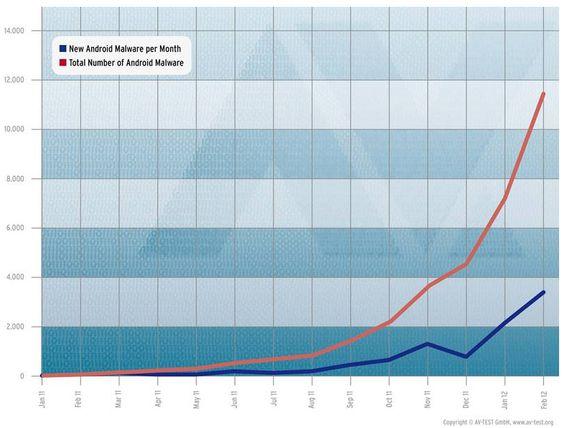 Grafen viser antallet ondsinnede Android-programmer som AV-Test.org har registrert til nå.