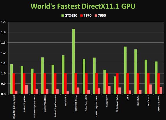 Nvidia GTX 680 kommer godt ut på tester. (NGF)