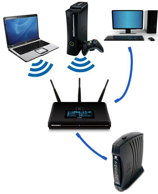 Forenklet bilde av et typisk hjemmenettverk. Ruteren er den sorte boksen med antenner midt på bildet, som da de andre enhetene på nettverket kobler seg til – enten kablet eller trådløst. Boksen nede i hjørnet er modemet fra nettverksleverandøren, som du da trenger for å komme ut på internettet.