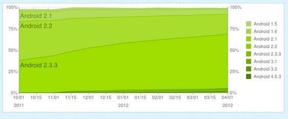 Grafen viser historisk fordeling av de ulike Android-versjonene siden 1. oktober 2011 og frem til 2. april 2012. (Kilde: Google)