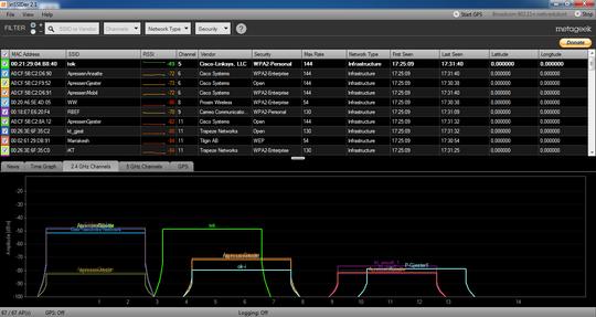 Med inSSIDer får du også en grafisk representasjon av kanaler og signaler.