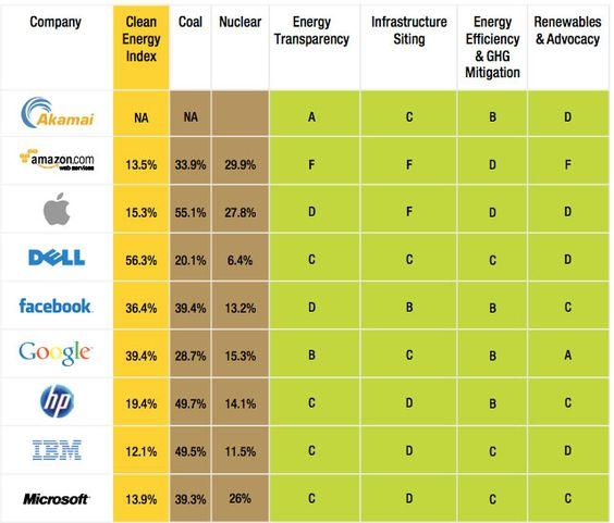 Apple kom rimelig dårlig ut på Greenpeace sin nettsky-rapport. Selskapet selv mener opptil 60 prosent av energien de bruker er fornybar, mens Greenpeace mener tallet er et helt annet.