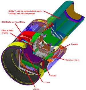 Konstruksjonstegning av det gigantiske teleskopkameraet LSST. Klikk på bildet for full oppløsning (Nei, det er dessverre ikke 3,2 gigapiksler).