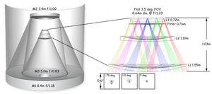 Slik er det optiske designet i superkameraet LSST.