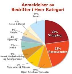 De aller fleste anmeldelsene handler enten om restauranter eller shopping.
