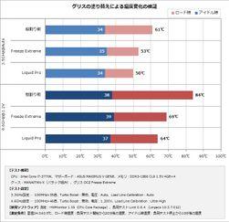 Intels termiske pasta har blitt brukt på den øverste av de tre, mens tredjepartspasta har blitt brukt på alternativ 2 og 3.