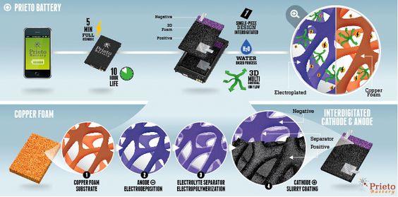 Denne skissen fra Prieto forklarer hvordan den nye batteriteknologien fungerer.