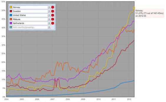 Norge er raskere enn noen andre land i verden til å ta i bruk IPv6.