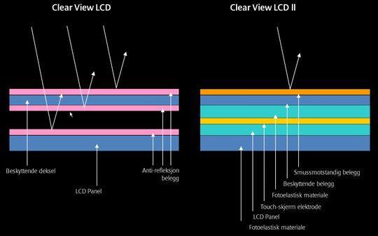 Figur: Gammel og ny LCD-skjerm.