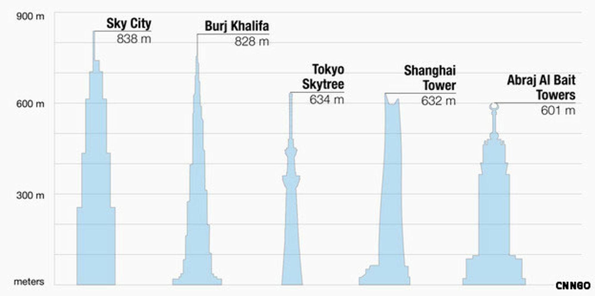 Høyeste bygning i verden