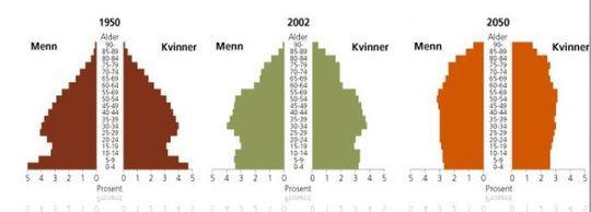 Befolkningsstatistikk og -sammensetning.