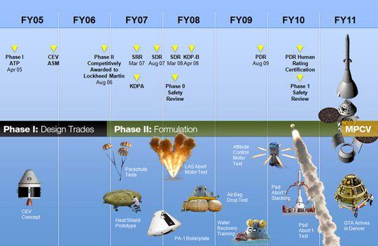 GRUNDIG TESTET: NASA begynte testingen av Orion i april 2005, og i 2011 begynte konstruksjonen av den første kapselen som skal sendes opp i rommet.