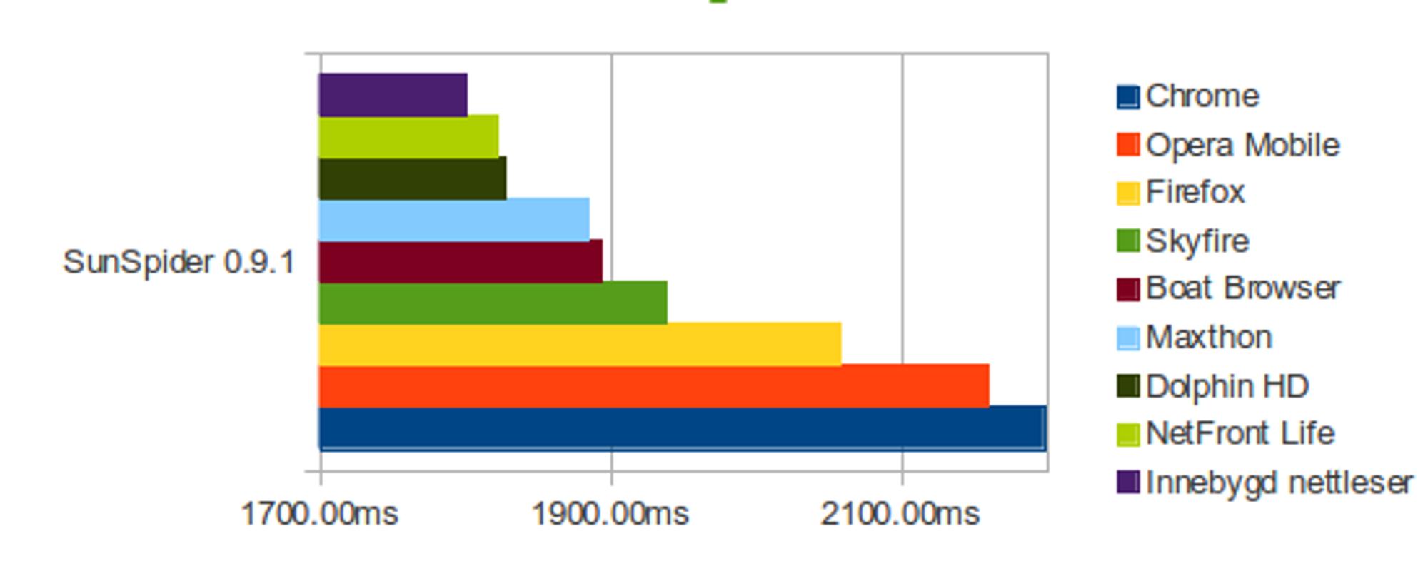 Her er resultatet av SunSpider-testen på forskjellige mobilnettlesere. Jo kortere tid jo bedre.