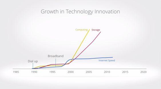 Moores lov sa at  antallet transistorer på et areal ville dobles hver 24. måned. Denne loven har blitt brukt i en rekke tilfeller i dataverdenen, og for ting som harddisker og prosessorer stemmer det godt. .