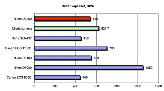 Batterikapasitet (CIPA).