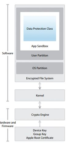 Slik beskriver Apple selv de ulike sikkerhetsmekanismene i iOS, operativsystemet som brukes på iPhone og iPad.