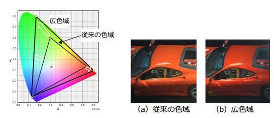 Grafen til venstre viser hele fargerommet et menneskeøye kan se. Den store trekanten viser 8K, mens den lille trekanten illustrerer Full HD.