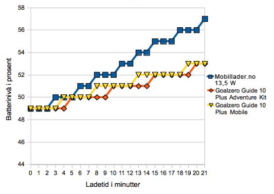 Sony Xperia S ble ladet fra 48 prosent batterinivå. Vi startet målingen ved 49 prosent.
