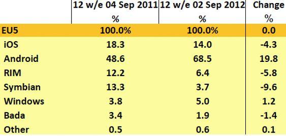 Markedsandeler for mobiloperativsystemer i de fem største EU-landene. (For de 12 siste ukene).