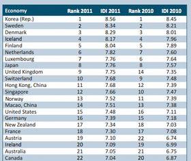 Disse landene er mest utviklet på IKT-fronten, ifølge ITU.