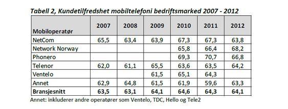 EPSI Ratings kundetilfredshetsmåling for bedriftsmarkedet.
