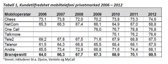 EPSI Ratings kundetilfredshetsmåling for privatmarkedet..
