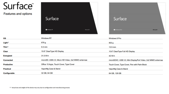 Microsofts egne Surface-nettbrett kommer i både Windows RT- og Windows 8-versjoner. Det gjenstår fortsatt å se om folk flest vil skjønne forskjellen. .