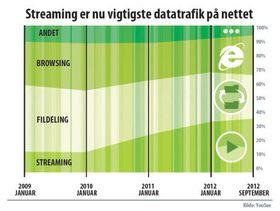 Denne grafen fra YouSee viser utviklingen.