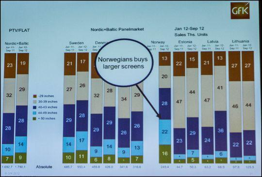 Nordmenn skiller seg ut i Norden som størrelsesorienterte TV-kjøpere. .