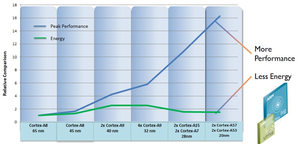 Denne grafen viser ytelse (blå strek) og strømforbruk (grønn strek) til ulike ARM-generasjoner.
