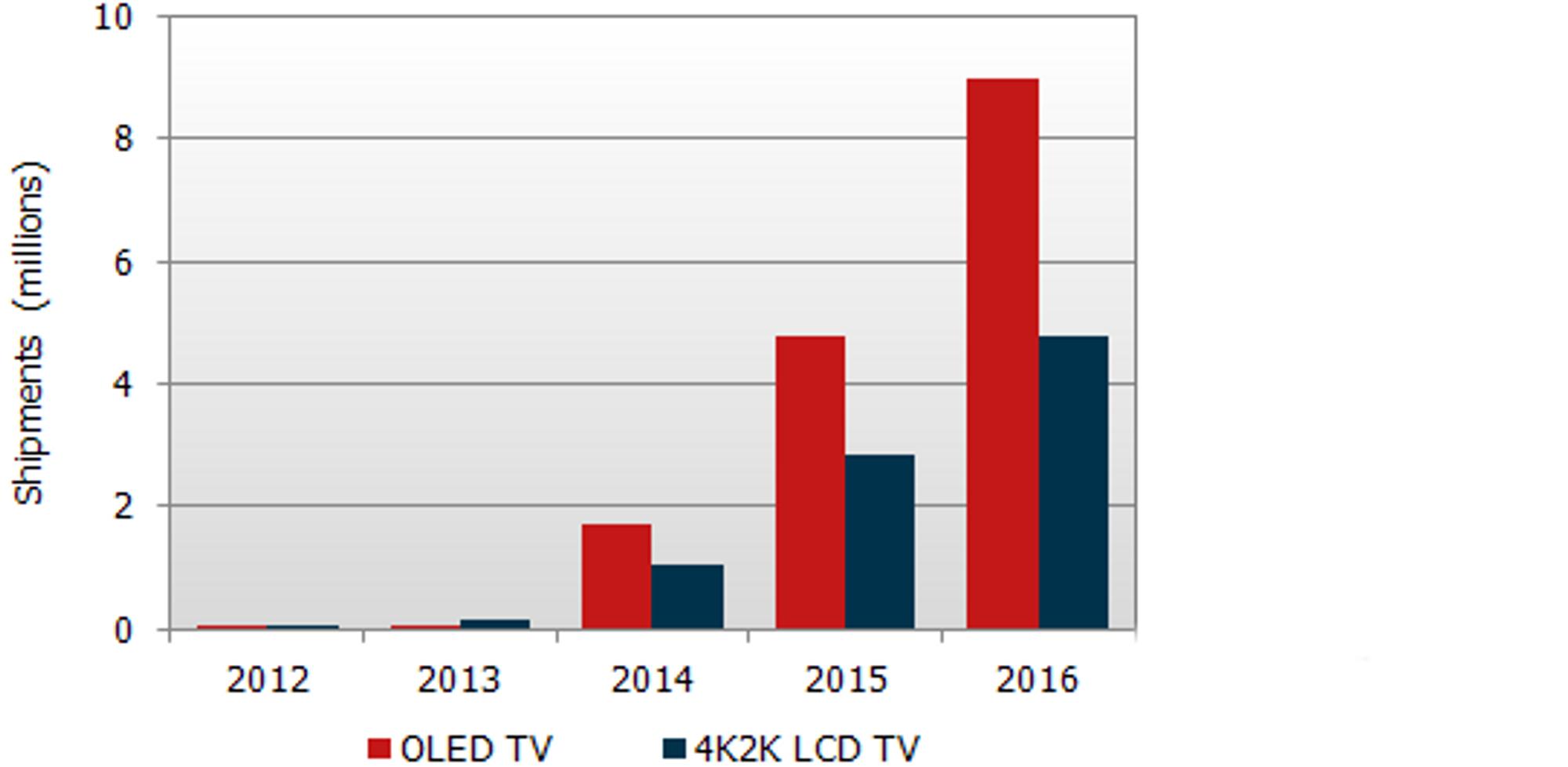 OLED-tilbudet vil eksplodere om noen få år, ifølge DisplaySearch.