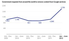 Kraftig økning av statlige henvendelser på under et år.