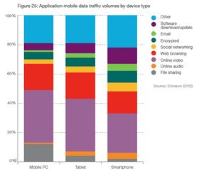 Online-video er den største trafikkdriveren for bærbare PC'er, nettbrett og smarttelefoner.
