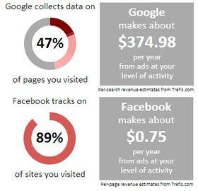 En analyse av hvordan Google og Facebook har tjent penger på undertegnede journalist aktivitet på jobb basert på de siste to måneders logger.