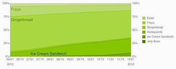 Historiske data for ulike Android-versjoner, frem til 1. desember 2012.
