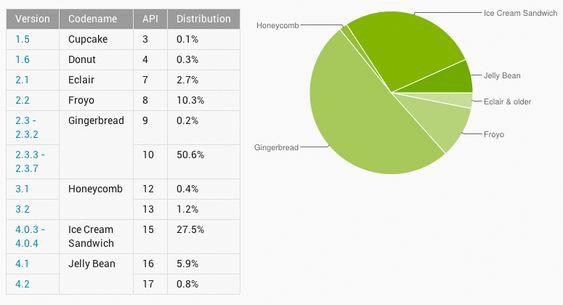Fordelingen av ulike Android-versjoner per 3. desember 2012.