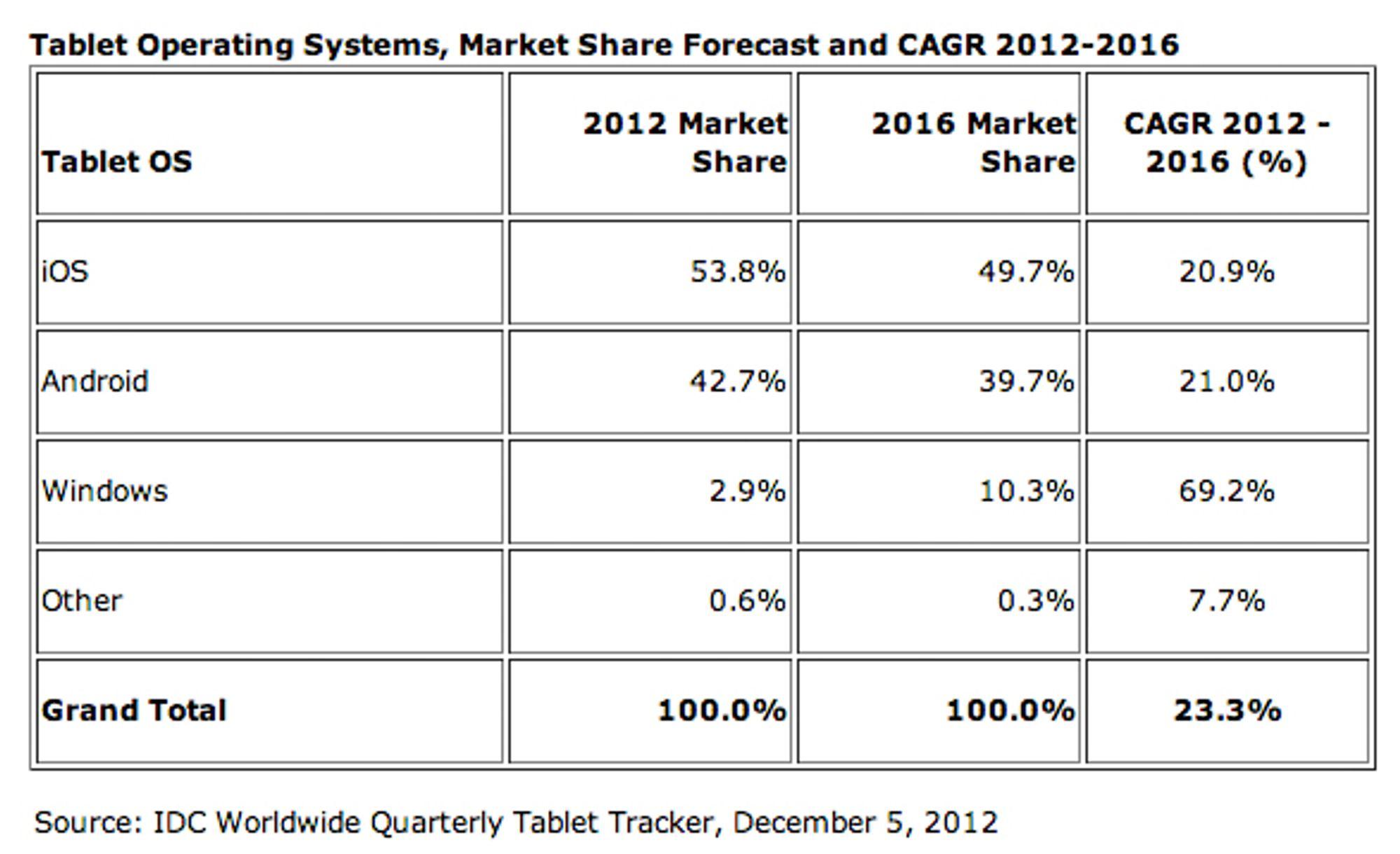 Markedsandeler for ulike nettbrett-operativsystemer.