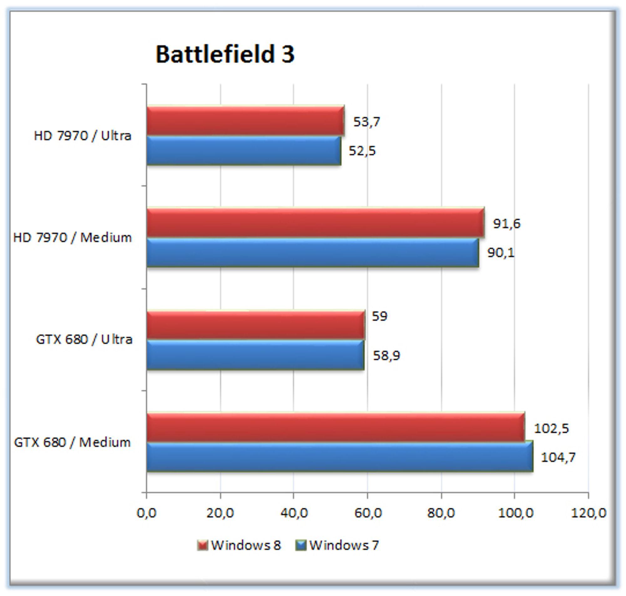 TEST: Spillytelse i Windows 8 - Battlefield 3 - Tek no
