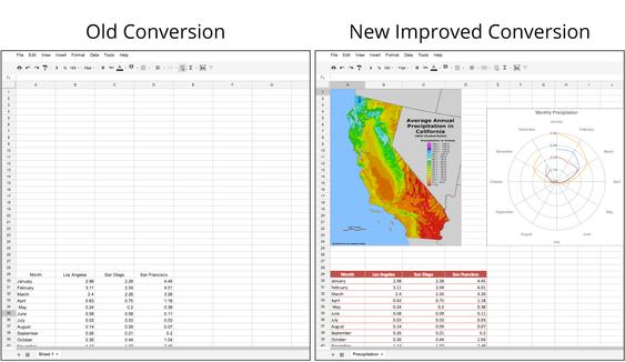 Til høyre vises hvordan et Excel-ark kunne se ut når det ble importert til Google Docs tidligere. Til venstre etter at QuickOffice-konvertering er på plass.