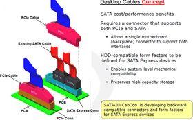 Slik forestilte SATA-IO seg at nye signalkabler ville kunne se ut.