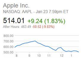 Apple-kursen falt nesten 10 prosent etter fremleggelsen.