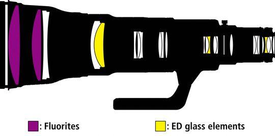 Nikon AF-S NIKKOR 800 mm f/5.6E FL ED VR.