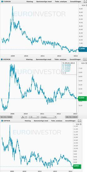 Valutakursene er på bunnivåer både for euro, pund og dollar.