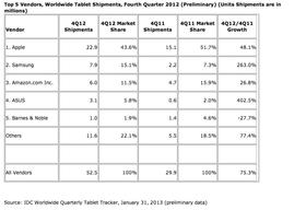Hele tabellen fra IDC. Klikk for å se i full størrelse.