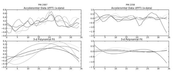 Her er akselerometerdata vist øverst og hvordan man forventer hver kode skal se ut under. Koden til venstre er 2087 og til høyre 2358.