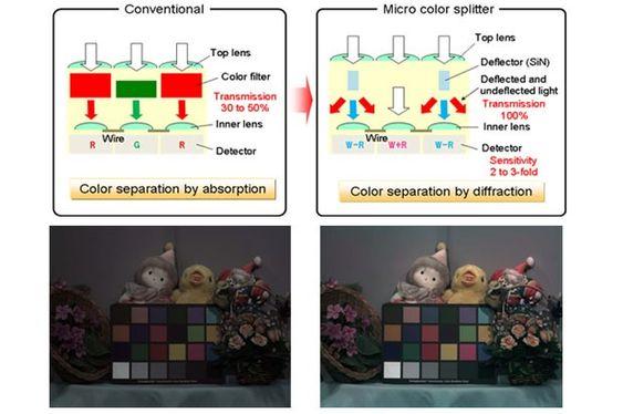 Øverst et diagram som viser hvordan Panasonic tenker seg at dette skal funke.<br>Nederst et simulert bilde som viser forskjellen.