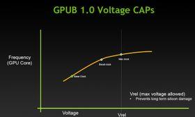 Slik så maksgrensene ut med GPU Boost 1.0.